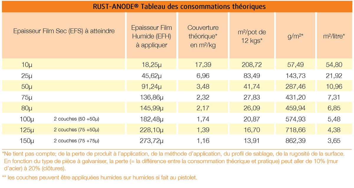 RUST-ANODE : tableau consommations théoriques
